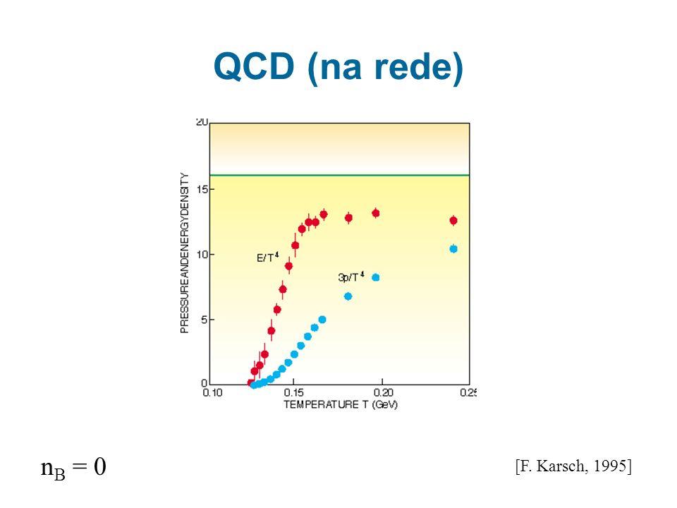 QCD (na rede) nB = 0 [F. Karsch, 1995]